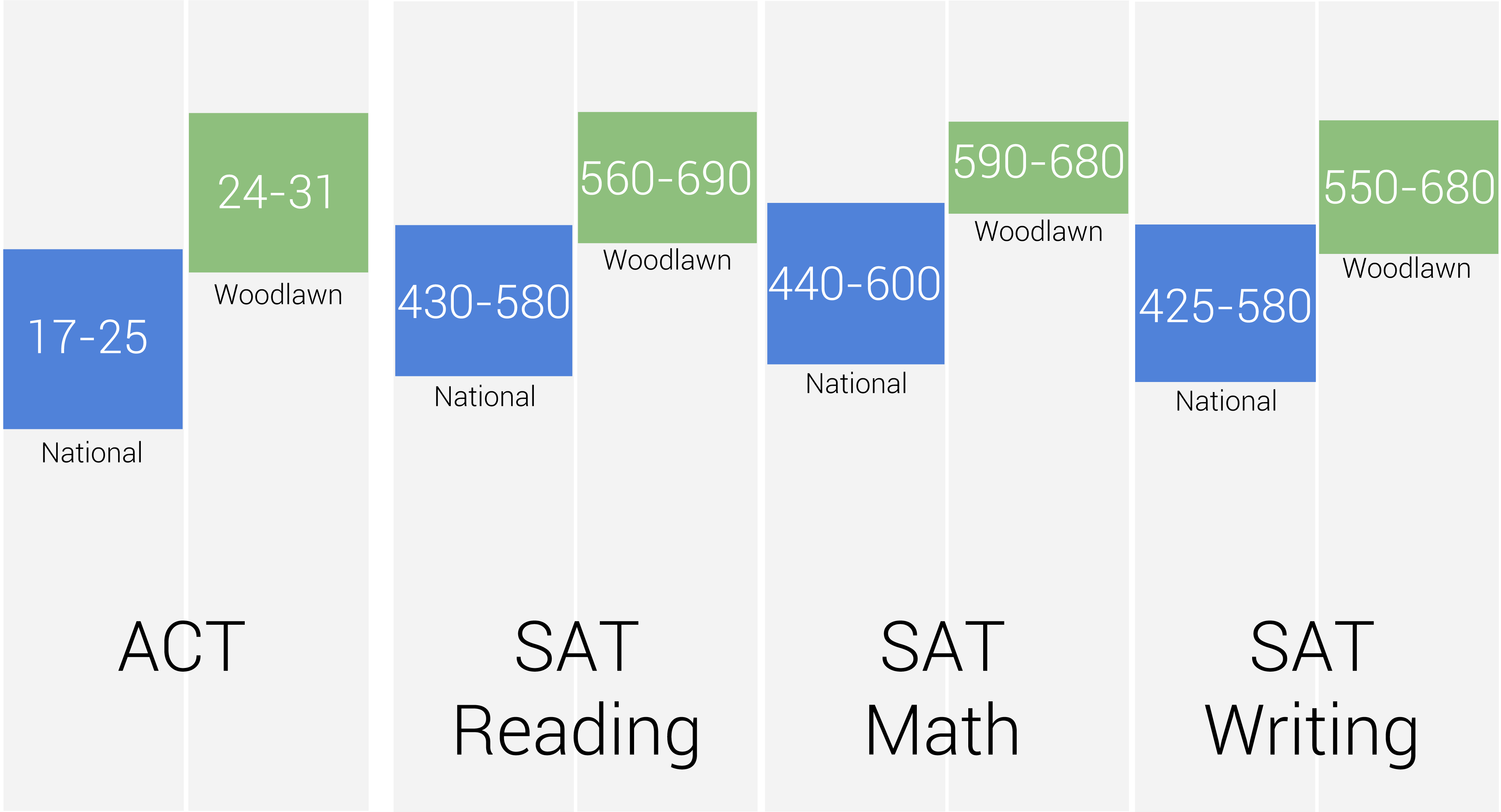 SAT/ACT Results